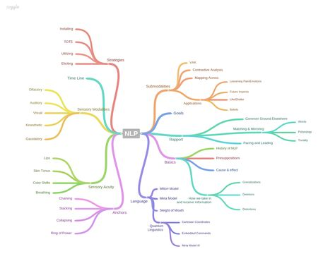 NLP Mind map created by Kevin Martin Meditation and Motivation - earned value analysis