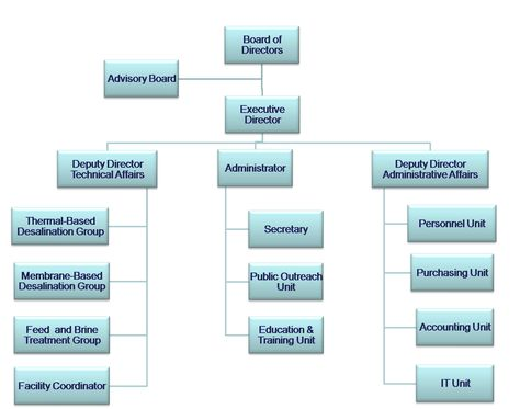 Organizational Chart People Contact  Call Center  Colombia