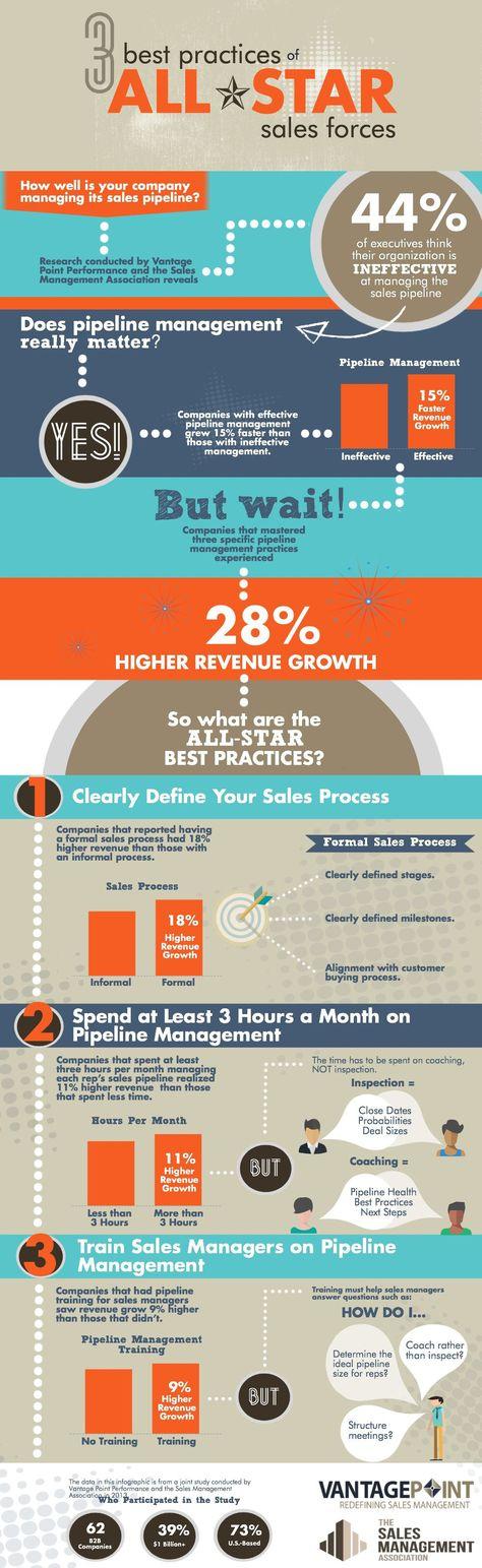 sales force management case study Maximizing sales force effectiveness: six levers to capture significant case study: materials maximizing sales force effectiveness.
