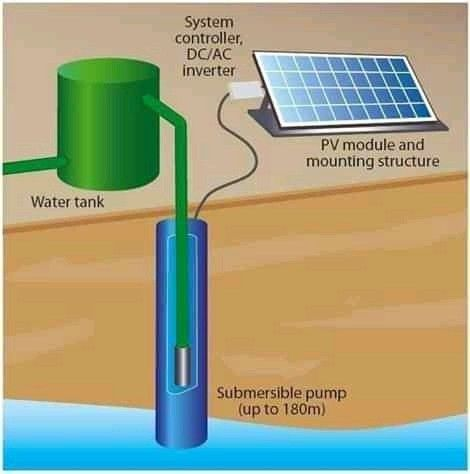Solar Water Pumping System In 2020 Solar Water Irrigation Pumping