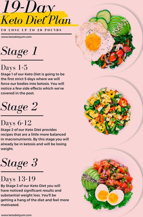 19-Day Keto Diet Meal Plan and Menu for Beginners Weight Loss #ketodietforbeginn... - Diet meal plans - #19Day #Beginners #Diet #Dietmealplans #Keto #ketodietforbeginn #Loss #Meal #Menu #Plan #plans #Weight