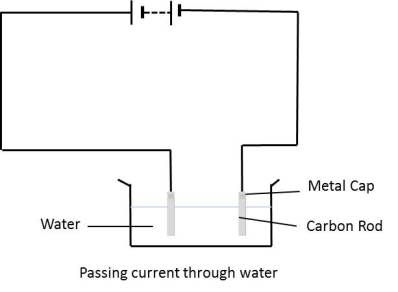 Electric Current And Its Effects School Help By Gunjan School Help Current Electricity