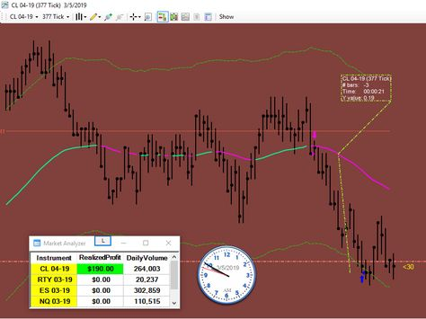 3 Minutes Was All It Took To Be Done For The Day Trading Crudeoil