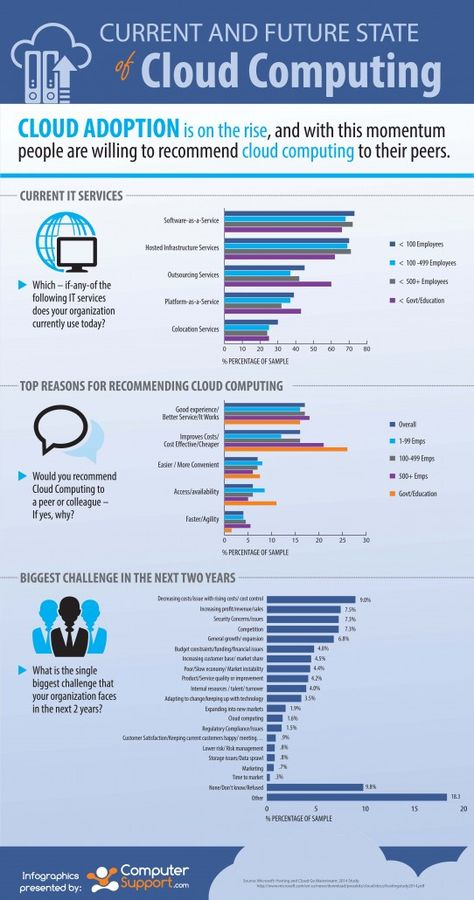 Great Infographic: Current and Future State of Cloud Computing - SaaS Addict http://www.netactivity.us/cloud-computing-services.html