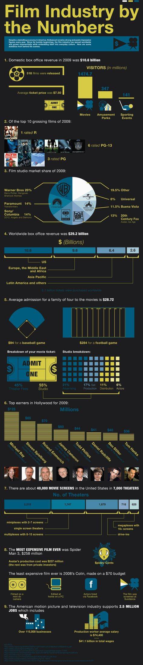 Film Industry by the Numbers infographic
