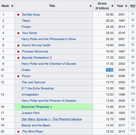 Top 20 Highest Grossing Films in Japan [Other] : boxoffice