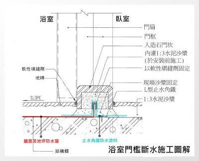 Homewell 浴室門檻漏水 Floor Plans Diagram Fhe