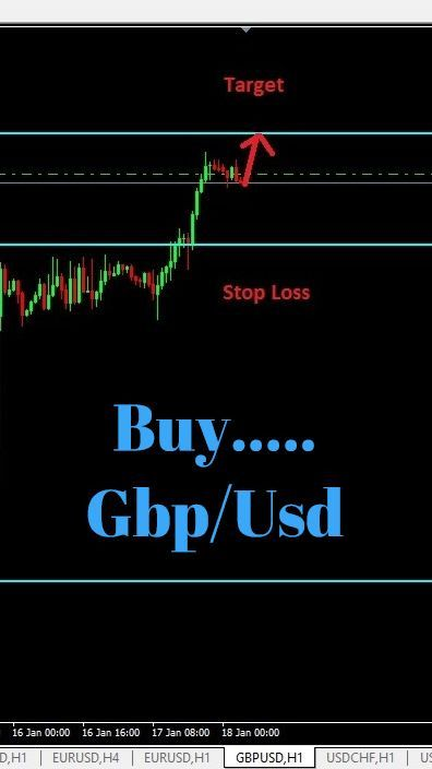 Free Forex Signal Forex Currency Gbp Usd Forex Signals