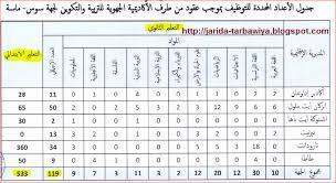 نموذج جدول حراسة الاختبارات Recherche Google Periodic Table Diagram