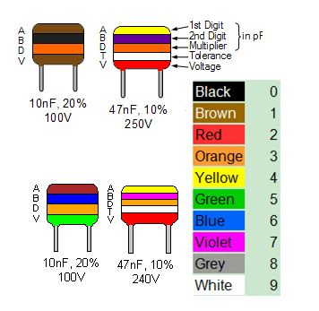 Standard Capacitor Color Codes Electronics components and Tech - resistor color code chart
