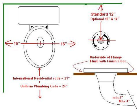 Toilet Rough In Dimensions Toilet Rough In Plumbing Bathroom Plumbing Plumbing Installation