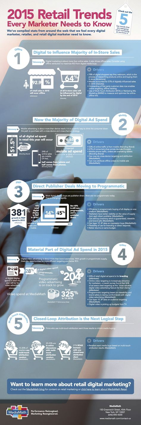 5 Digital Trends Influencing the Future of Retail (Infographic)
