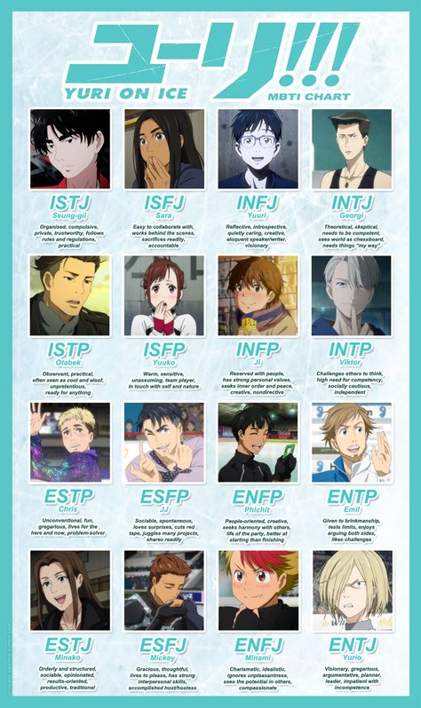 I made a Yuri on Ice MBTI chart (Myers Briggs Type Indicator) for fun :P [FULL VIEW] To find out what type you are, you can take the test here. Descriptions source: [x]