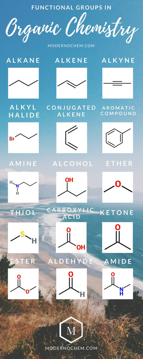 Functional Groups in organic chemistry. Follow the link to download this poster!