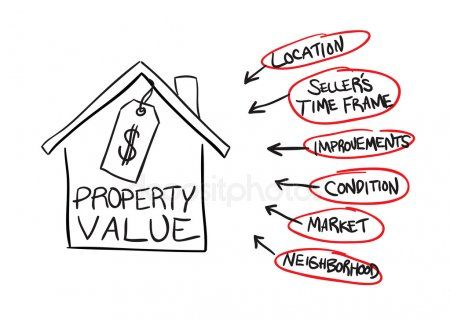 Property Value Flow Chart Stock Vector Ad Flow Property