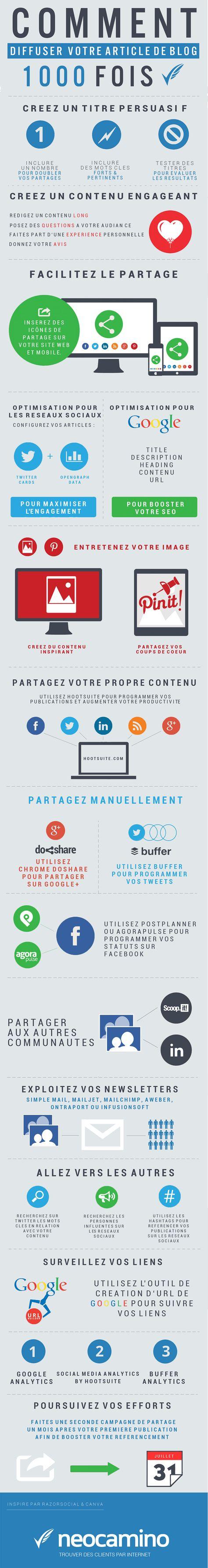 Infographie : comment diffuser votre article de blog 1000 fois ?
