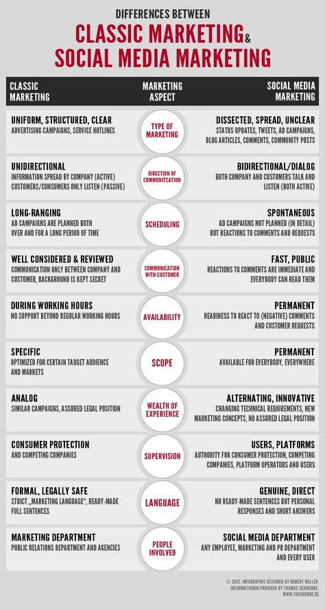 Diferencias entre marketing tradicional y Social Media Marketing #infografia #infographic #socialmedia - TICs y Formación