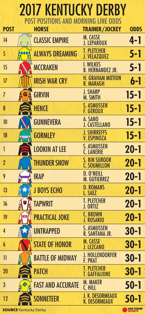 Kentucky Derby 2017 Post Time Horses Lineup Tv Schedule Kentucky Derby Kentucky Kentucky Derby Party