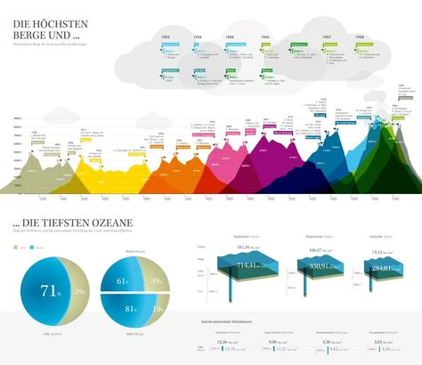 Infographic - Kantar Information Is Beautiful Awards