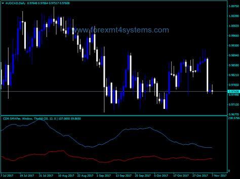 Forex Convergent Divergent Range Volatility Indicator Divergent