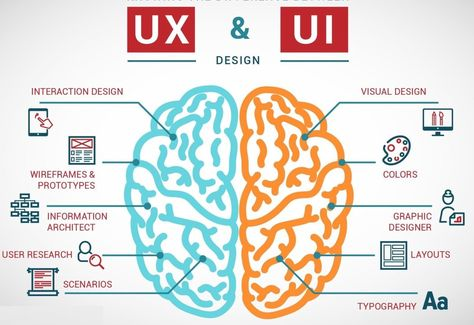 Why UX and UI should remain separate
