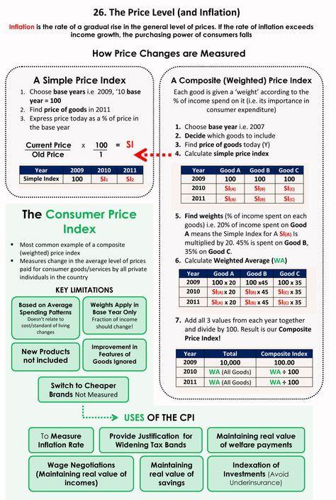 26-Price-Level-and-Inflation-1 | economy | Economics 101