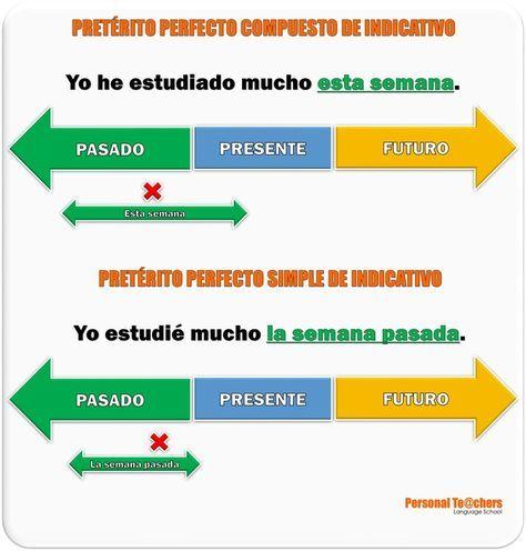Pretérito Perfecto Compuesto versus Pretérito Perfecto Simple (Esquema)…    Pretérito perfecto, Gramática del español, Verbos en espanol