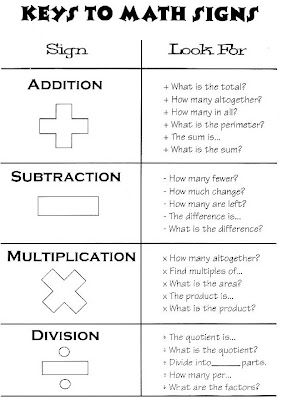 Everything Education Keys To Math Signs Chart With Images