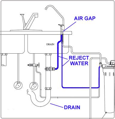 dishwasher air gap | ARCH // ARE | Pinterest | Dishwasher air gap ...