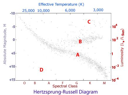 An Interactive And Engaging Solution To The Hertzsprung Russell Diagram Astronomy Lessons Secondary Science Classroom Middle Science