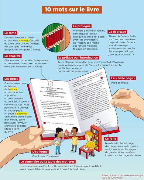 Le Livre Sur La Place Liste Des Auteurs : livre, place, liste, auteurs, French, Language, Ideas, Language,, Learn, French,, Teaching