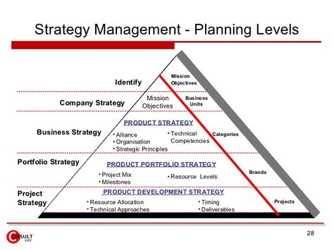 Image result for product strategy for high technology products - product strategy