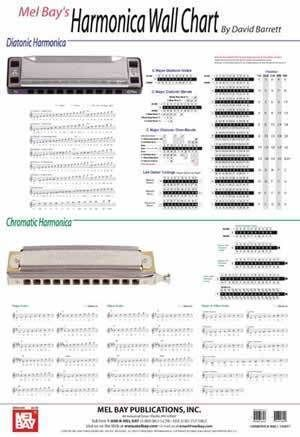 Photo of Harmonica Wall Chart
