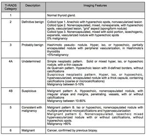Table 5 Thyroid Imaging Reporting And Data System Ti Rads