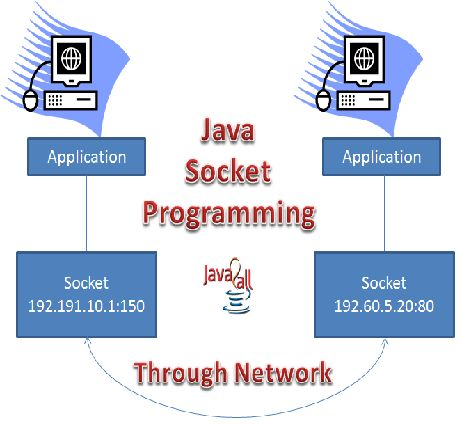 socket programming in java three different programs and examples to