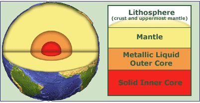 Lithosphere definition