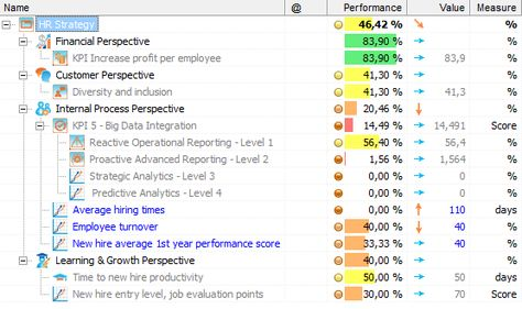 Example of KPIs for HR Scorecard planificacion estratégica - job evaluation report