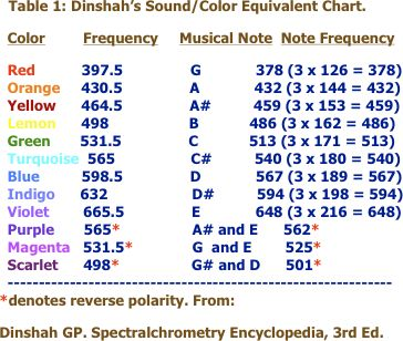 Dinshah Ghadiali S Early Correlation Of Color Music And Frequencies Composicion Musical Educacion Musical Teoria Musical