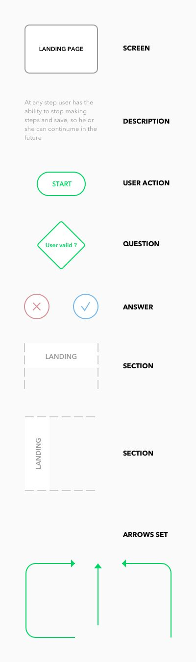 Best  Process Flow Chart Template Ideas On   Flow