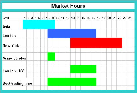 Forex market time zone