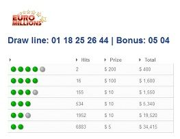Have a look at these Euro Millions Hits.  https://www.playslipnumbers.com/lotterygames/9/Euro+Millions/howtowinlottery