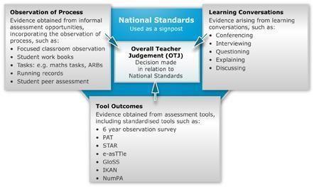 Making an overall teacher judgment / Overall teacher judgment / Home - Assessment