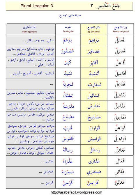 El Plural الج م ع Arabic Language Learning Arabic Arabic Phrases