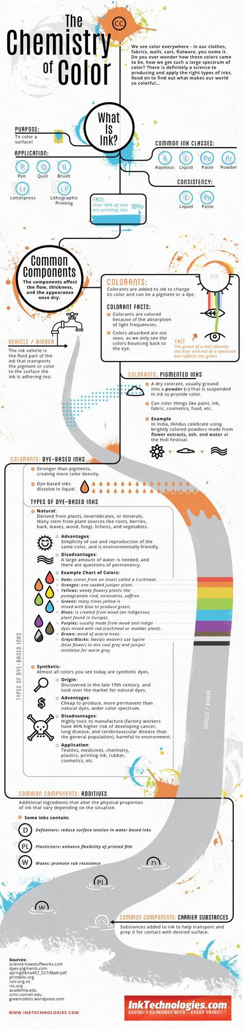 The Chemistry of Color #Infographic #Colors