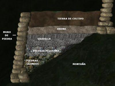 Mi Moleskine Arquitectónico Andenes Terrazas Incas Y