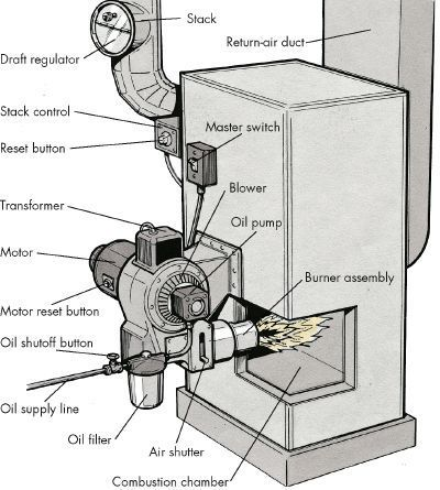 Oil Furnace Troubleshooting Holland Heating And Cooling Oil Furnace Furnace Troubleshooting Furnace Maintenance