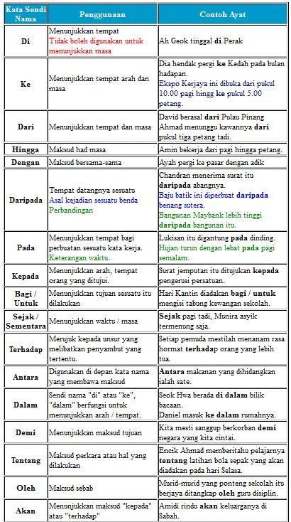 Kata Sendi Nama Conjunction Malay Language Conjunctions Language