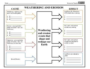 Weathering And Erosion Science Graphic Organizer Distance Learning In 2020 Weathering And Erosion Graphic Organizers Erosion