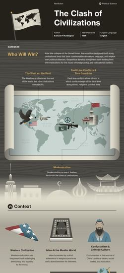 Infographic For The Clash Of Civilizations And The Remaking Of