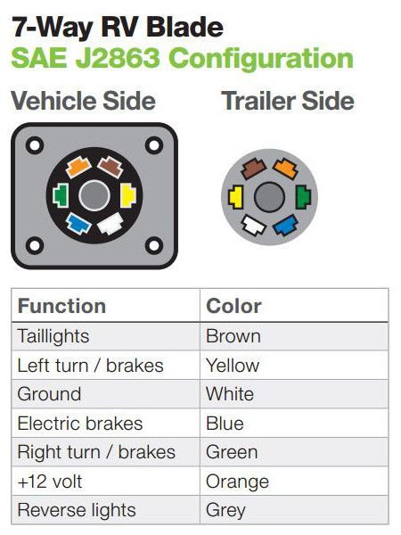 7 Blade Trailer Plug Wiring : blade, trailer, wiring, Trailer, Wiring, Diagram, Installation, Towing, Diagram,, Trailer,, Hitch